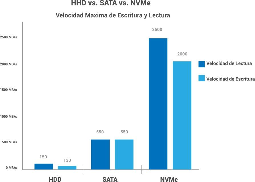 Neboxhost HDD SATA